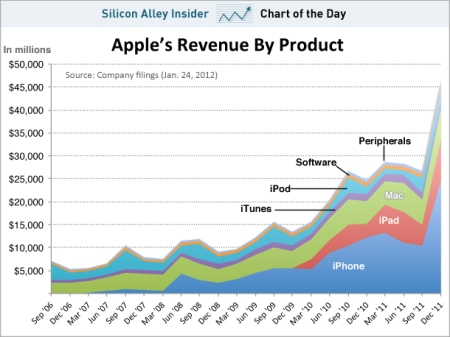 Ingresos de Apple segundo productos