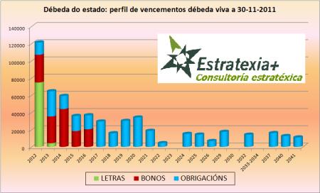 Vencementos da débeda española para os próximos anos