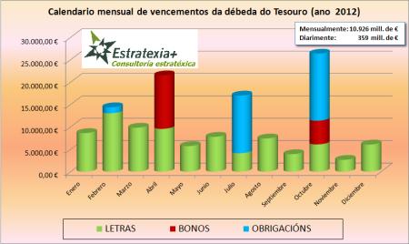 Vencementos da débeda nos próximos 12 meses (ano 2012)