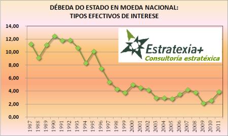 Tipos efectivos de interese da débeda española