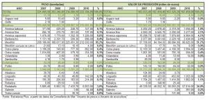 A acuicultura en Galicia 2007-2010