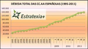 Débeda total das CC.AA españolas