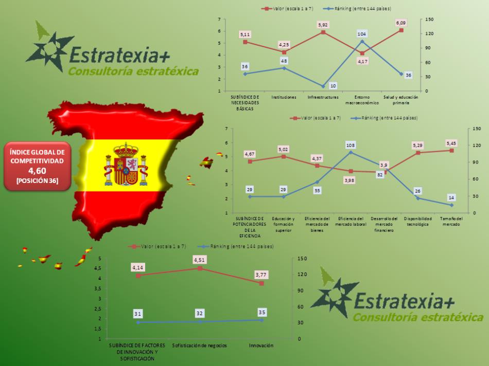 Valoración de los 12 pilares del Índice de Competitividad Global de la economía española